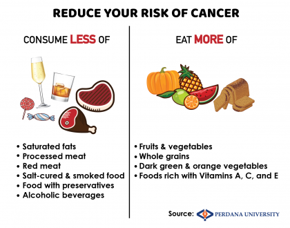 Here's how to eat right to prevent cancer